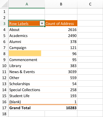 The pivot table built out with Section labels in the first column and page count in the second column.